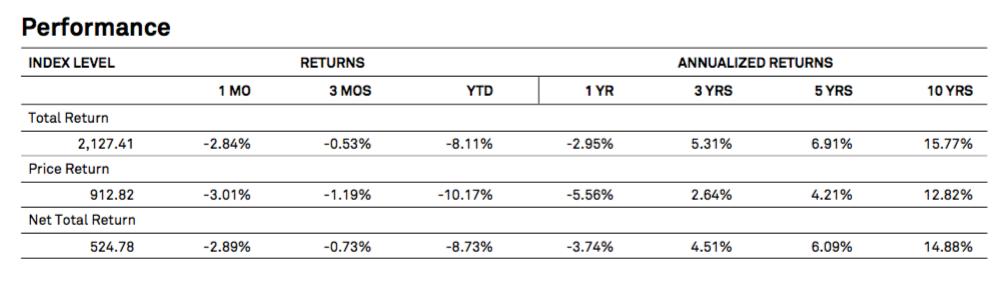 Performance du S&P 500 Dividend Aristocrats