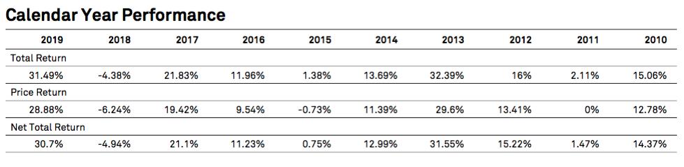 Performance du S&P 500 Dividend Aristocrats année par année