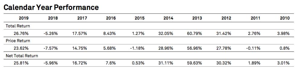 Performance du S&P 500 année par année